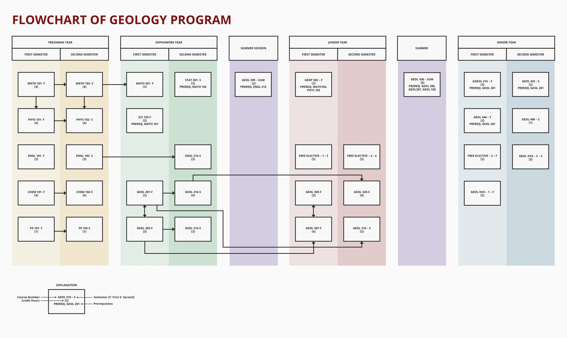 geology-program-flowchart