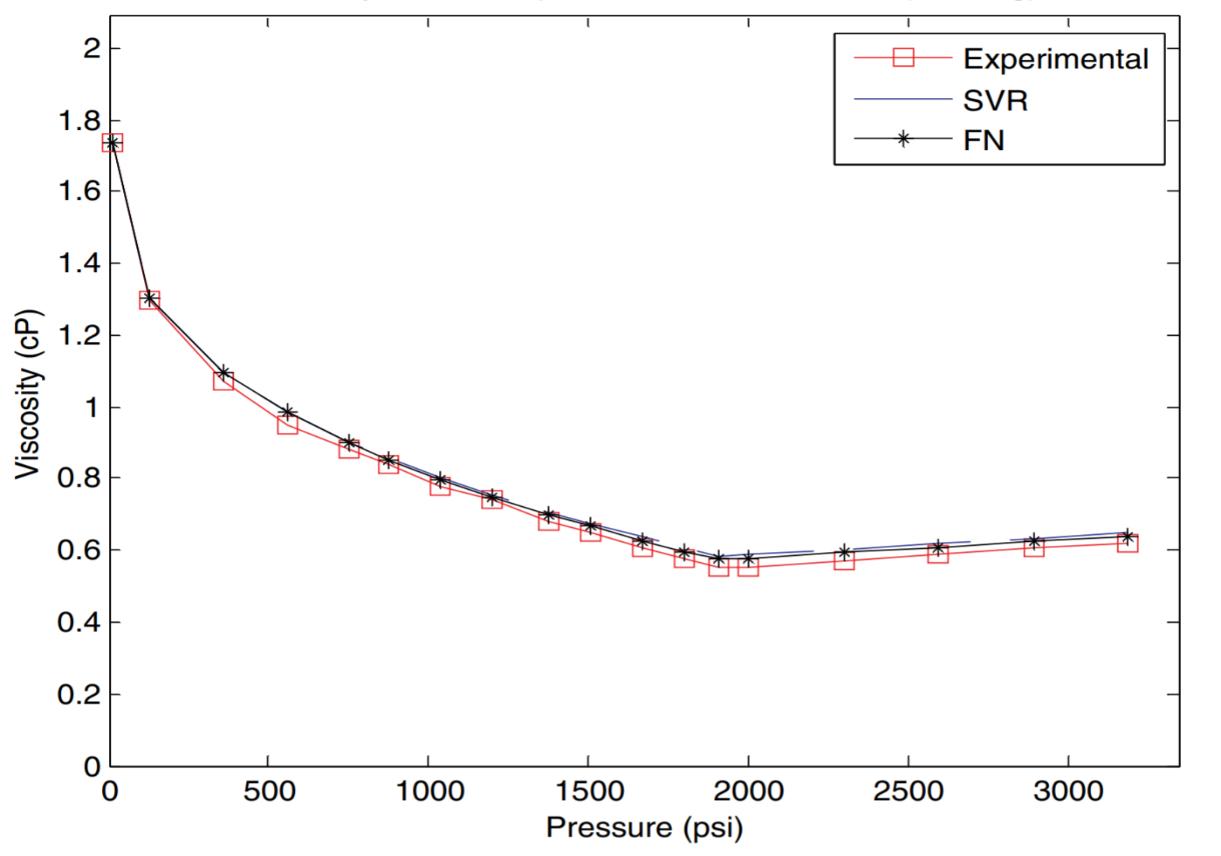 Figure: Viscosity test (Prediction vs. experimental data for viscosity vs. pressure plot for a typical sample using SVR and FN)