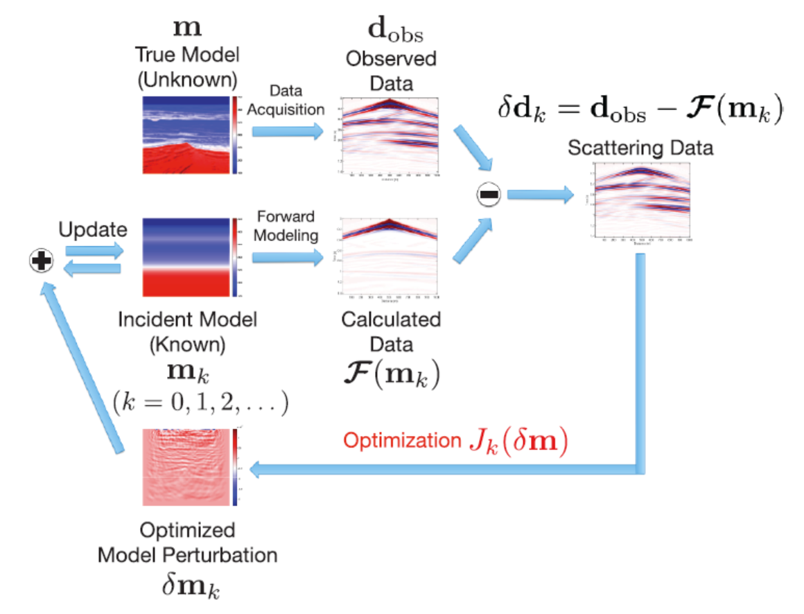 Fig 1: Schematic FWI workflow based on the Gauss-Newton Method