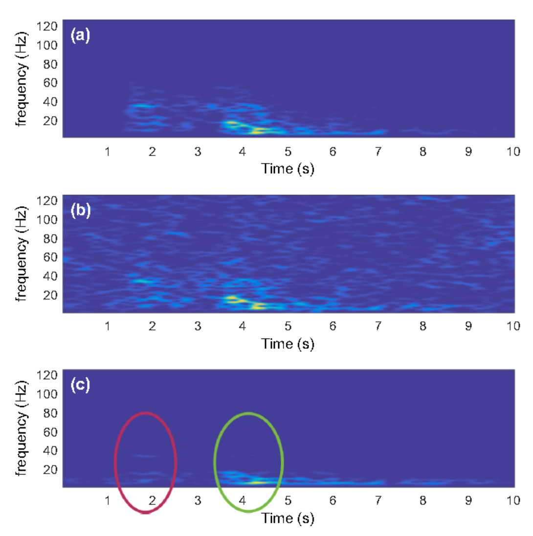 Fig  2: Spectrogram of the (a) original trace; (b) noisy trace, SNR= -2.5 dB; and (c) de-noising result. The red and green circles indicate the P- and S-wave arrivals, respectively