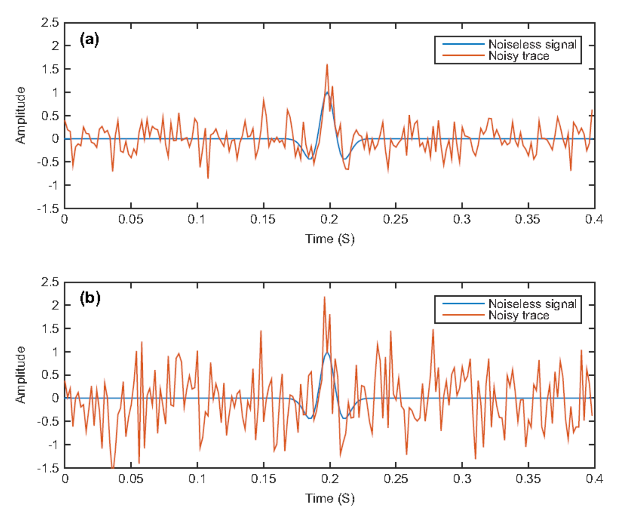 Fig  3: Noiseless and noisy traces: (a) SNR = -6.03 dB; (b) SNR = -12.01dB. The Corresponding PSNR values are 10.46 and 4.44 dB, respectively