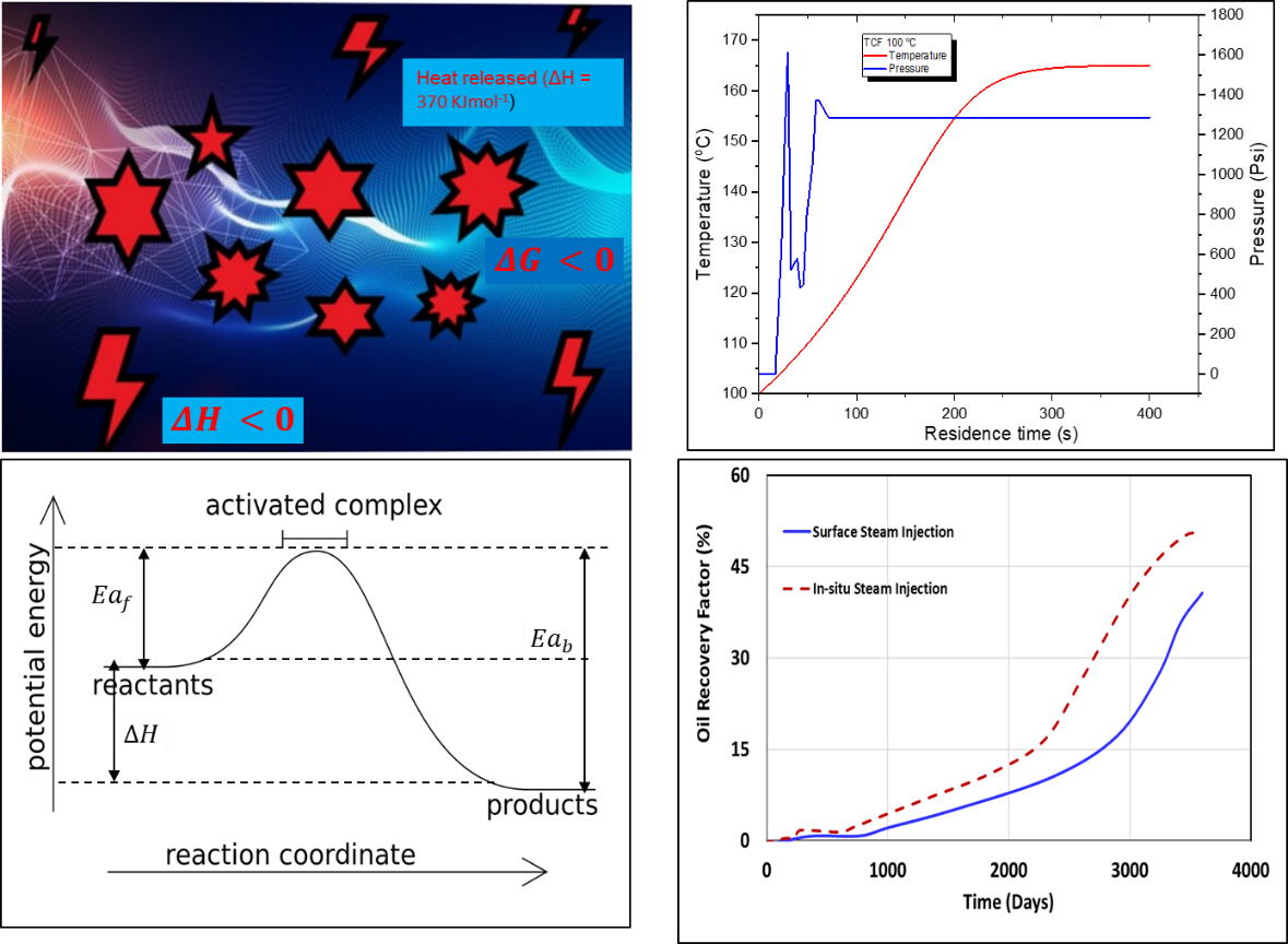 Figure: An overview of thermochemical reaction and TCF injection method