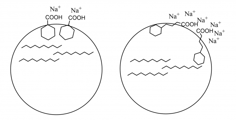 Figure 4. Schematic drawing to illustrate the interpretation of the interplay between structure and electrolyte concentration.  When the larger acid leaves more room for interaction with the electrolytes at the surface the IFT goes down as the concentration goes up.