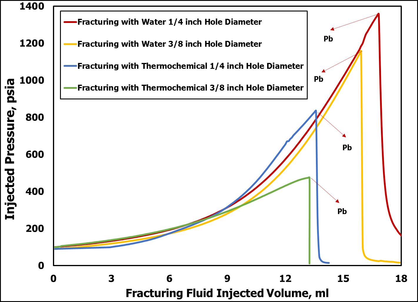 Figure: Injection profile comparison