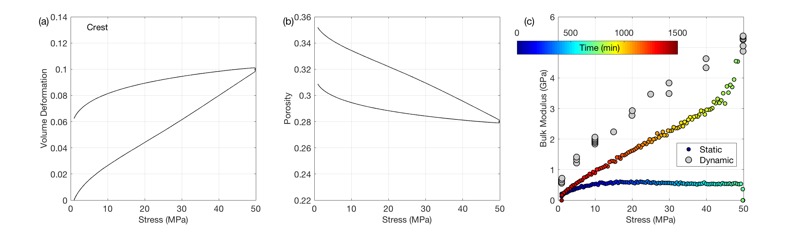 Porosity versus confining stress in three dune sand samples. The datapoints are color-coded by Vp measured during deformation. Colorbar in the middle refers to all three plots.