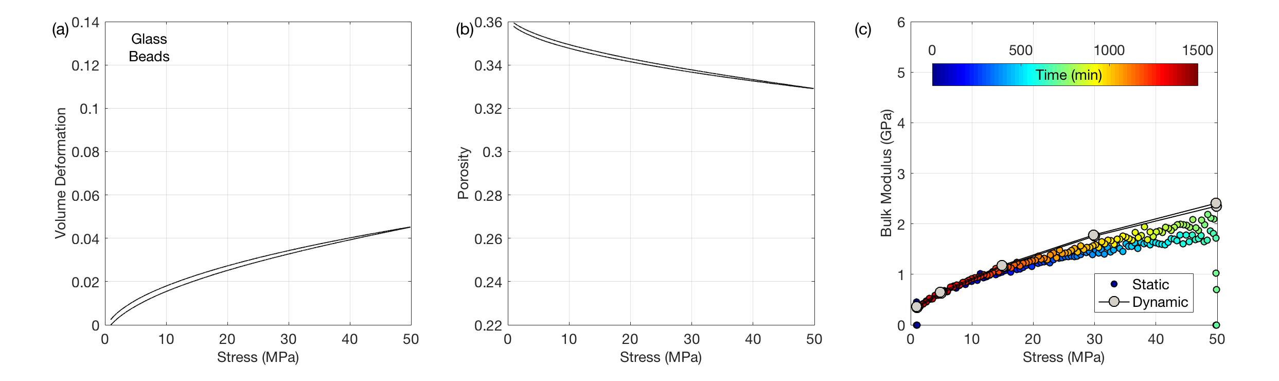 Velocity versus stress for the crest, limb, and base samples, color-coded by porosity. Circles are for dune crest; squares are for dune limb; and diamonds are for dune base samples. The curves are from theoretical contact-theory models.