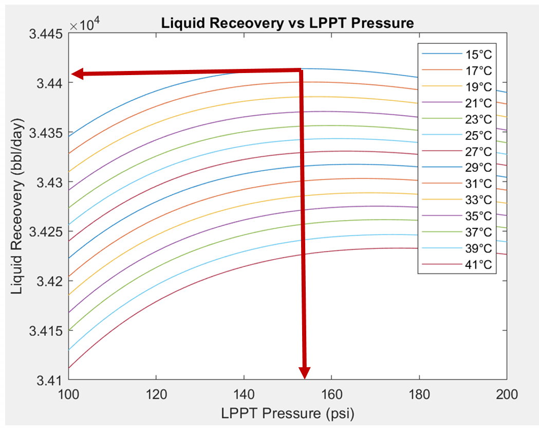 Figure 2: LPPT pressure and Oil recovery as a function of temperature