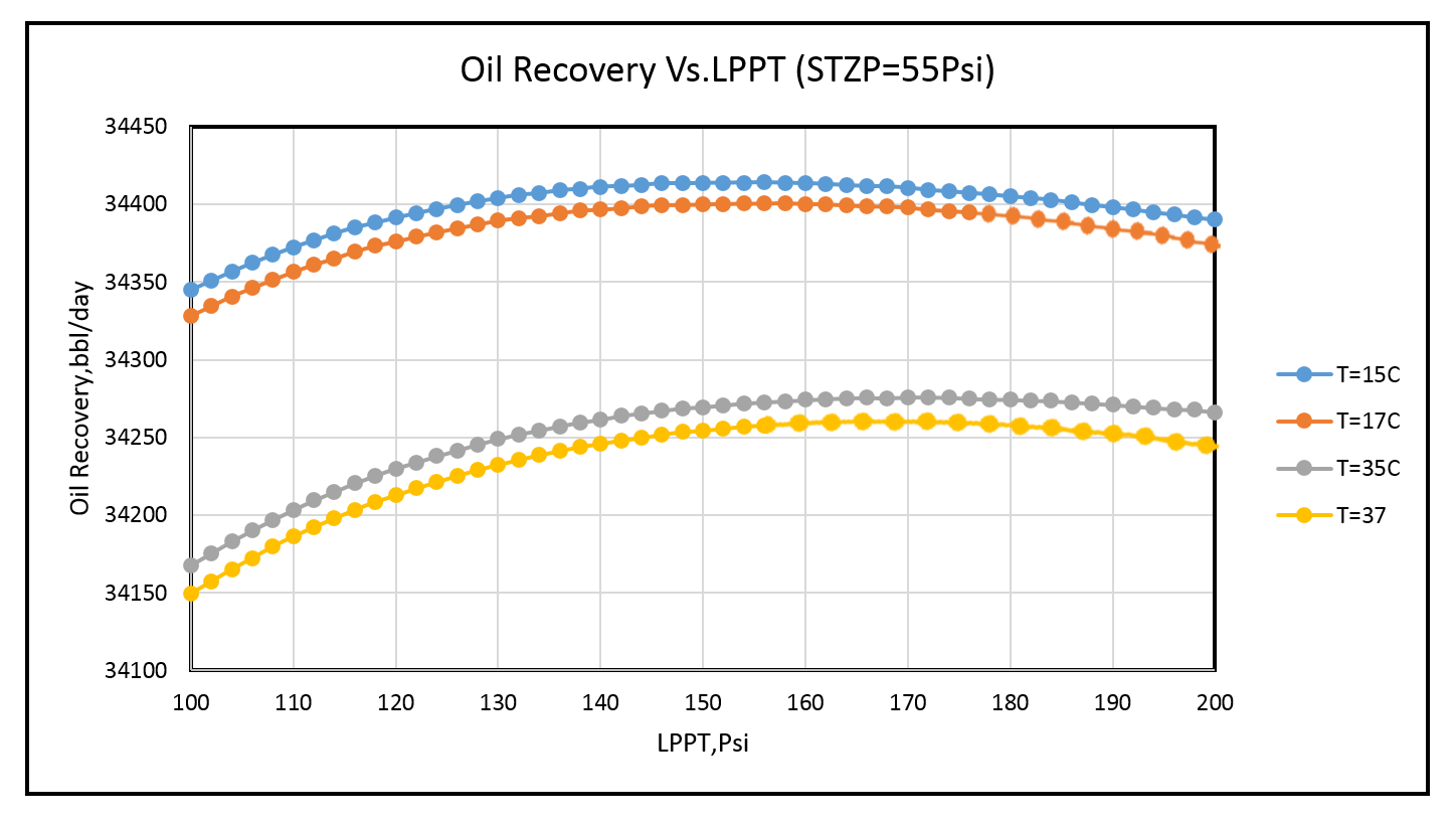 Figure 3: Effect of temperature (day/night or summer/winter) on liquid recovery