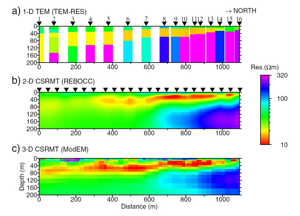 Figure 3 Inversion results from Profile 1; (a) TEM 1-D TEM-RES (site by site), (b) CSRMT 2-D REBOCC and (c) CSRMT 3-D ModEM.