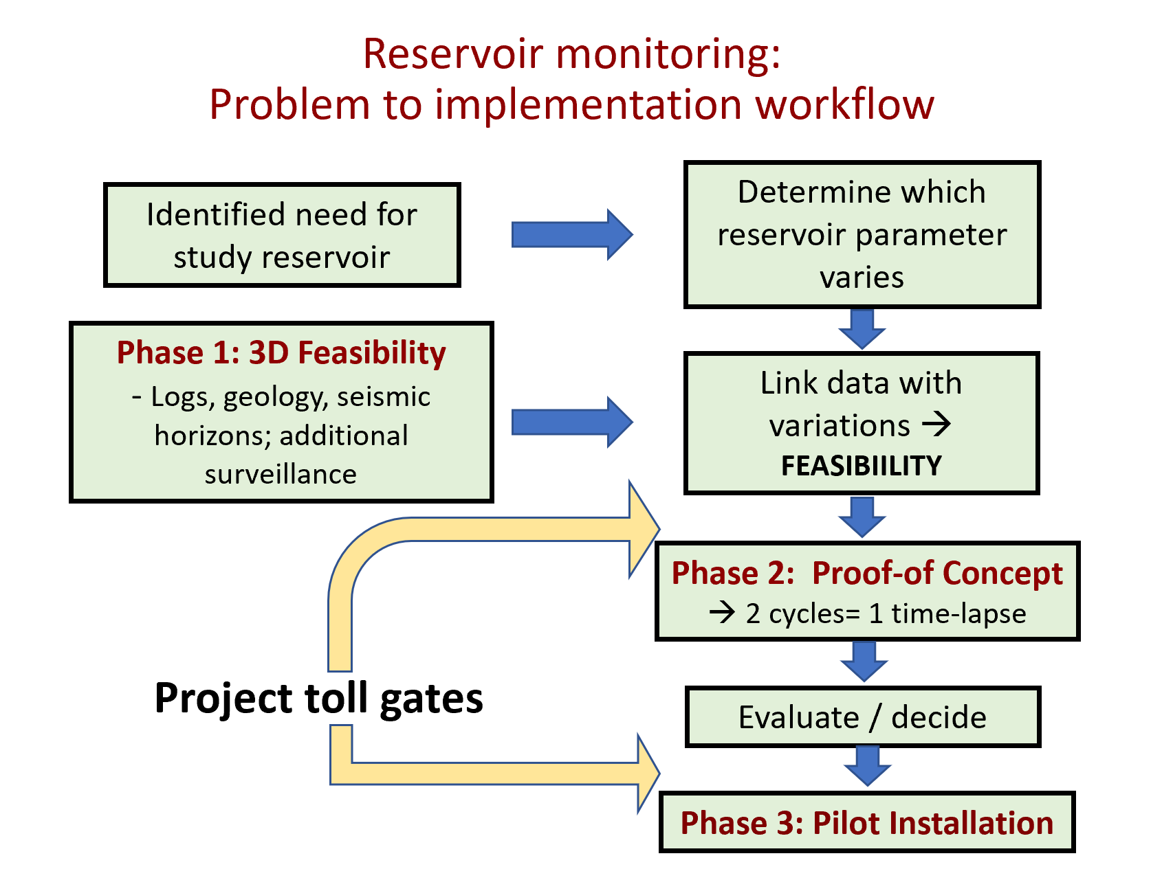 Figure 4 Workflow for the reservoir monitoring project, including all their phases.