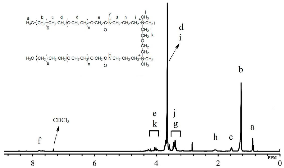 Figure 3: 1H NMR of synthesized cationic gemini surfactant