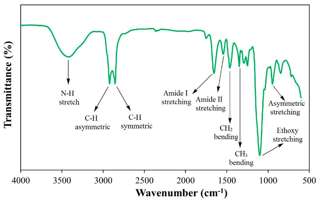 Figure 4: FTIR of synthesized cationic gemini surfactant