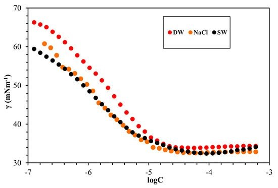 Figure 6: The surface properties of the synthesized cationic gemini surfactants