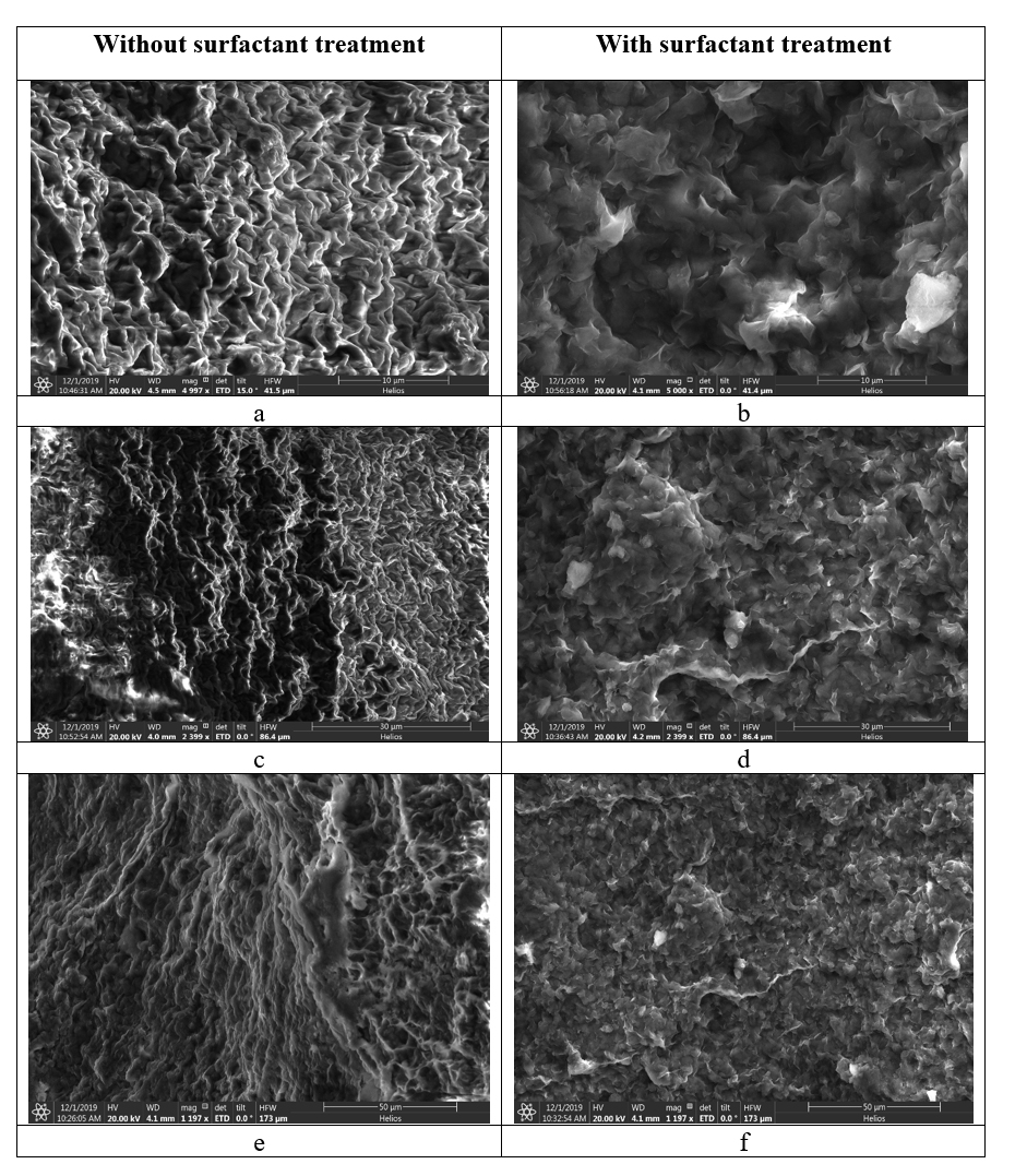 Figure 9: SEM images of a shale surface with and without surfactant treatment