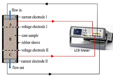 Figure 2. Coreflooding set up equipped with ISSM tool (Resistivity) and high-resolution digital differential-pressure transducers [Ref. 2].