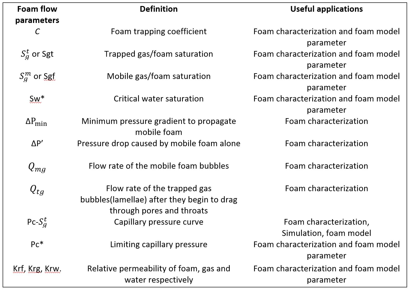 Table 1. Summary of foam flow parameters that can be derived from this method (Ref. 2 – 4).