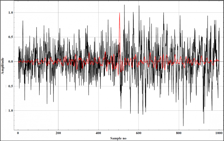 Comparison between the first traces of the enhanced (red) and raw records after adding noise (black).
