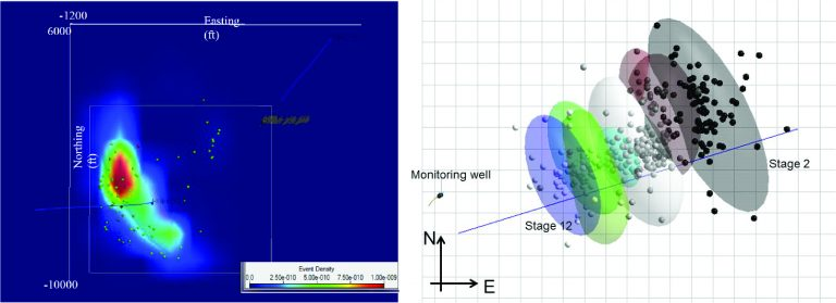 Locations of 1,294 microseismic events shown as density of events,  b) Ellipsoids fitted to the located microseismic events, induced in each treatment stage, to determine the stimulated volume and fracture network geometry for each stage